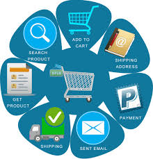 E-ticaret Cayma Hakkı