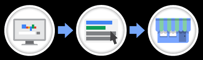 Google Reklam Ajansı İzmir