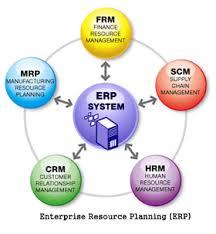 ERP Yazılımı Nedir?
