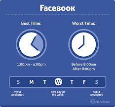 Facebook'ta Paylaşım Yapmanın En İyi Zamanı Ne?